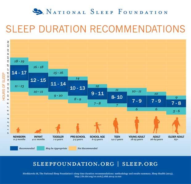 Besoins en heure de sommeil selon les âges