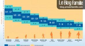 Combien d'heures de sommeil selon les âges ?